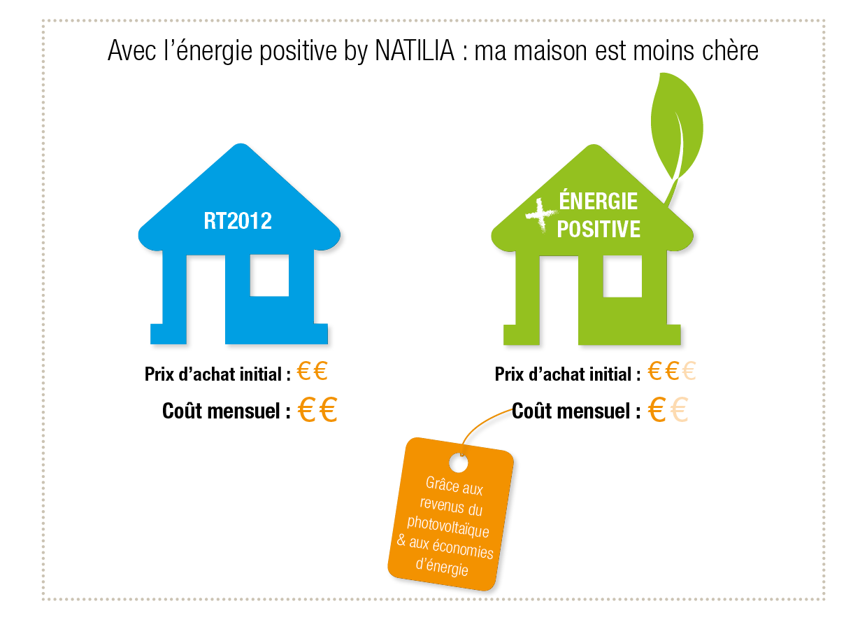 Construire une maison énergie positive moins chère qu'une maison traditionnelle