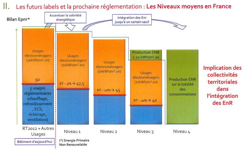 histogramme présentant les différents niveau du label