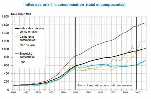 evolution tarifs energie