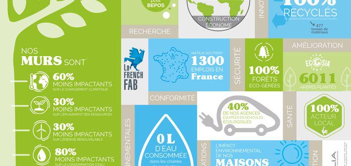 infographie natilia maison environnementale 2