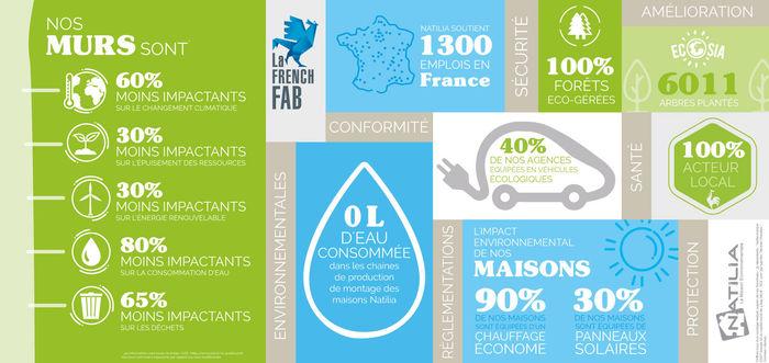 la maison environnementale natilia en quelques chiffres2